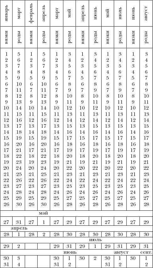 Тест На Шевеление Плода Таблица Образец - фото 7